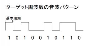 ターゲット周波数の音波パターン